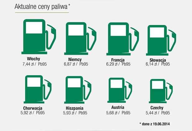ceny paliwa w europie