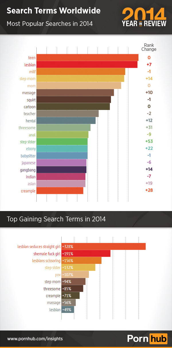 pornhub-2014-top-searches-world.jpg