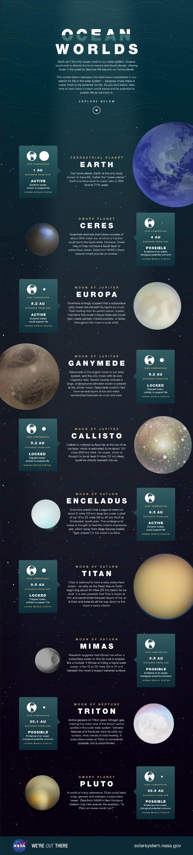 oceanworlds_infographic_full.jpg