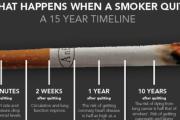 Oś czasu rzucającego palenie