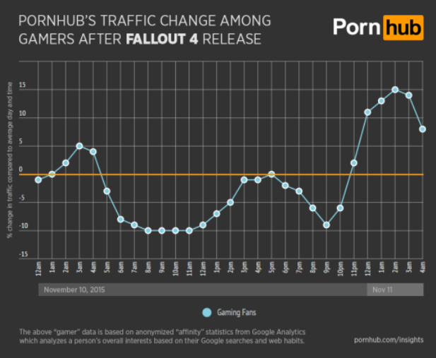 pornhub-insights-fallout-4-general-gamer-traffic-520x427.png