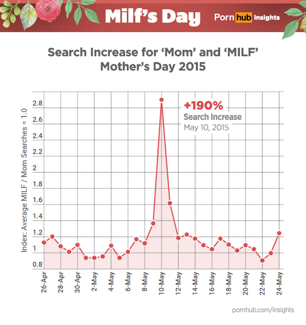 pornhub-insights-milfs-day-search-increase-timeline.png