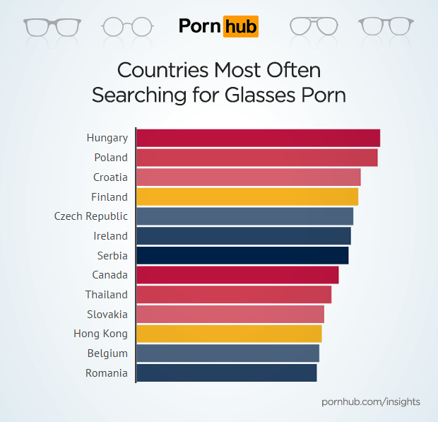 pornhub-insights-glasses-porn-countries.png