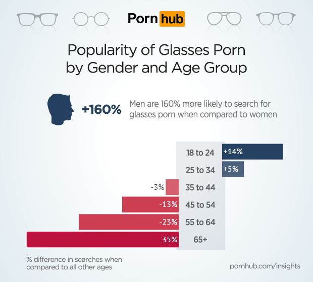 pornhub-insights-glasses-porn-demographics.png
