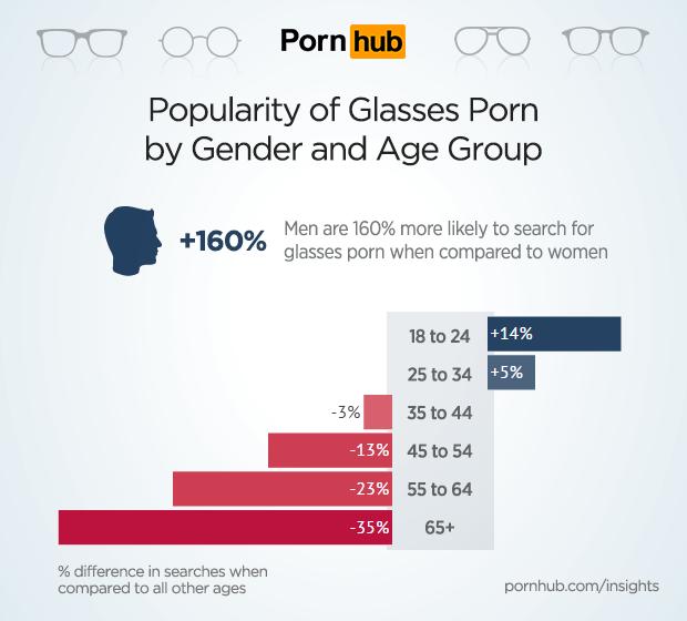 pornhub-insights-glasses-porn-demographics.png