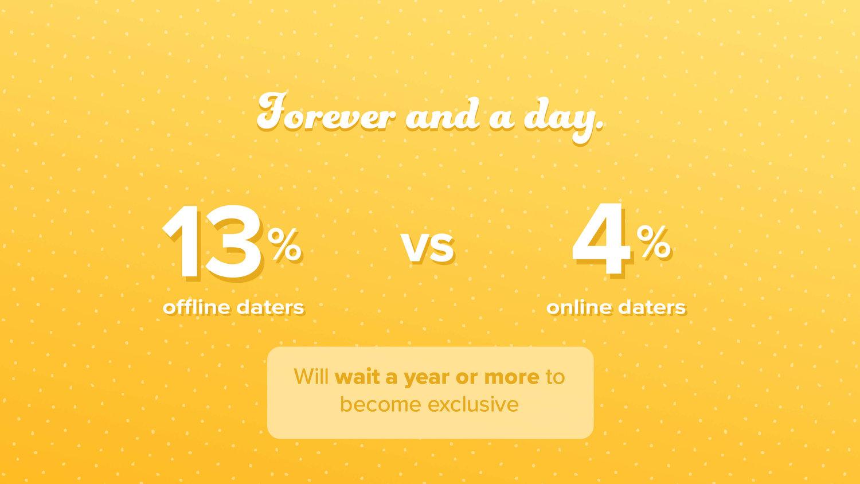 Wyłączność randek internetowych