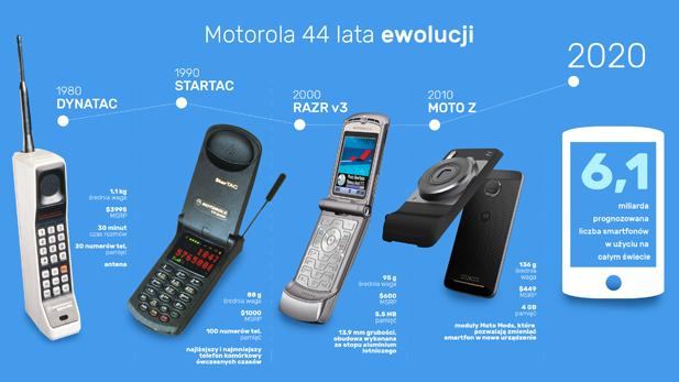 44 lata Motorola (2).png