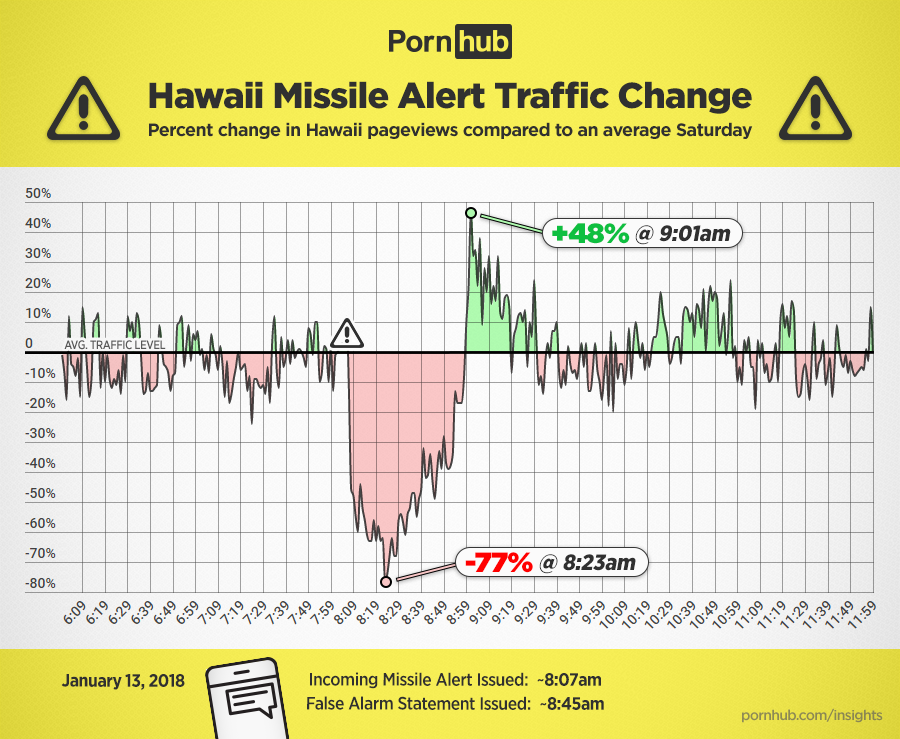 pornhub-insights-hawaii-missile-alert-traffic.png