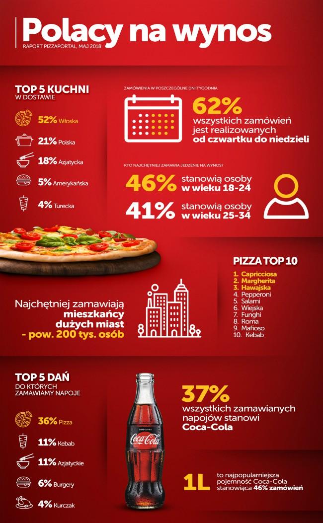 Polacy na wynos - infografika.jpg