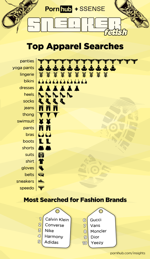 pornhub-insights-sneaker-apparel-searches.png